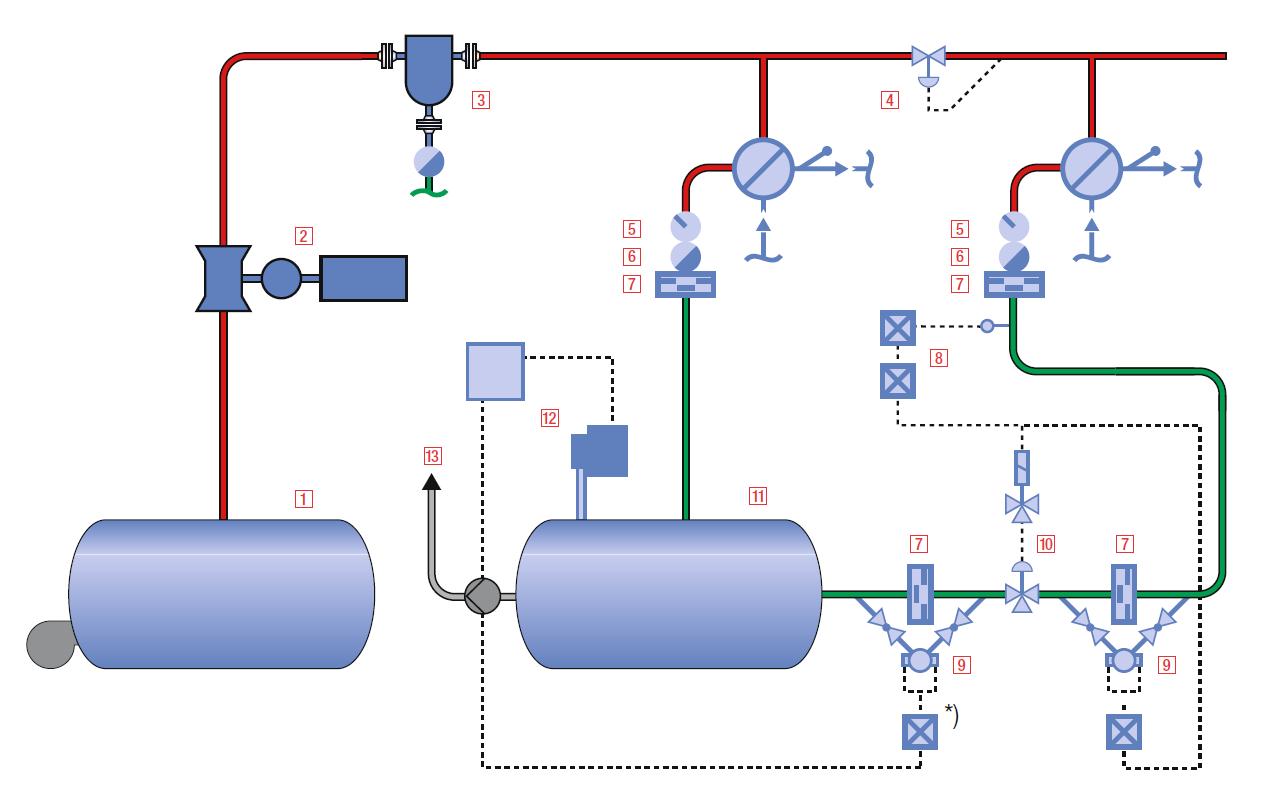 Система контроля качества возврата конденсата в паровой котельной