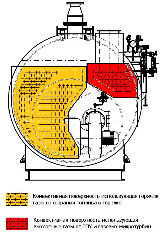 Конвективные поверхности котла утилизатора с дополнительной горелкой